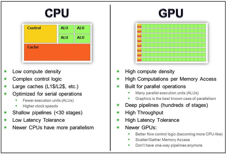 Difference Between a CPU and a GPU