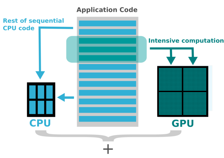 What is GPU Acceleration