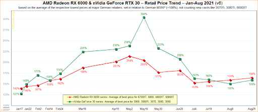 Are GPU Prices Going Down? Or Coming Up